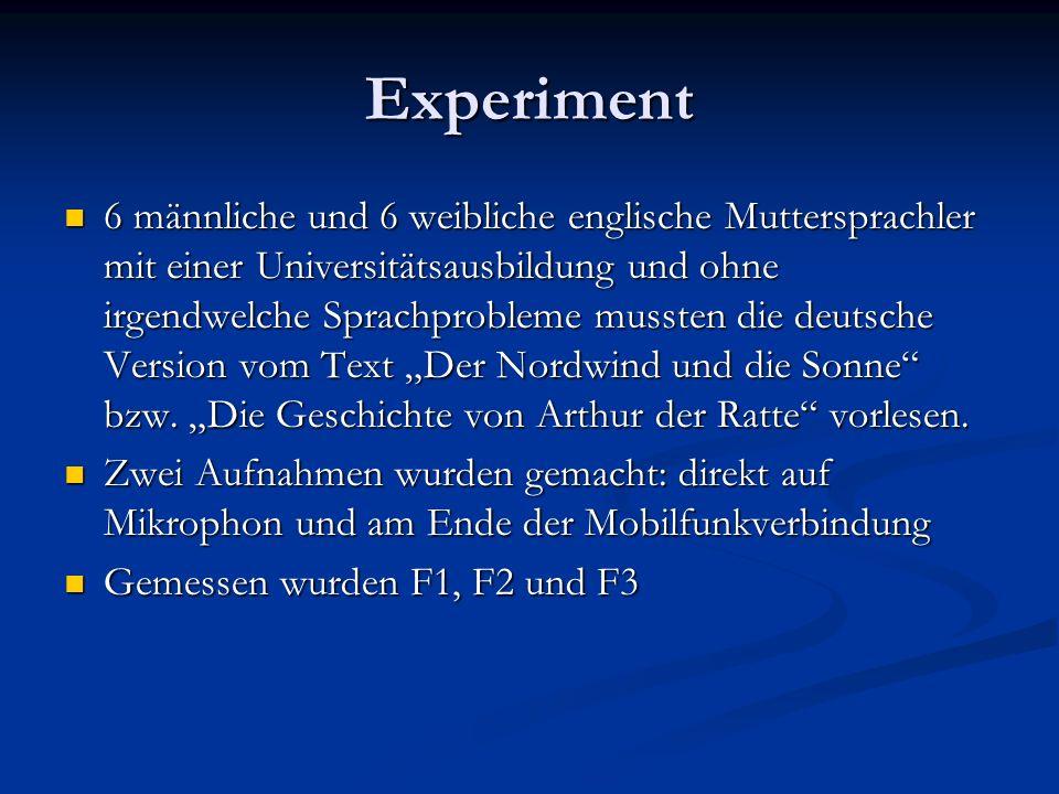 Experiment 6 männliche und 6 weibliche englische Muttersprachler mit einer Universitätsausbildung und ohne irgendwelche Sprachprobleme mussten die deu