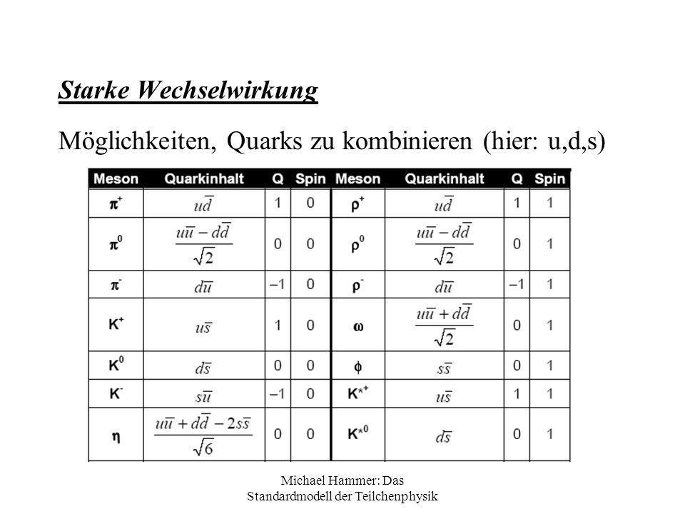 Michael Hammer: Das Standardmodell der Teilchenphysik Starke Wechselwirkung Möglichkeiten, Quarks zu kombinieren (hier: u,d,s)