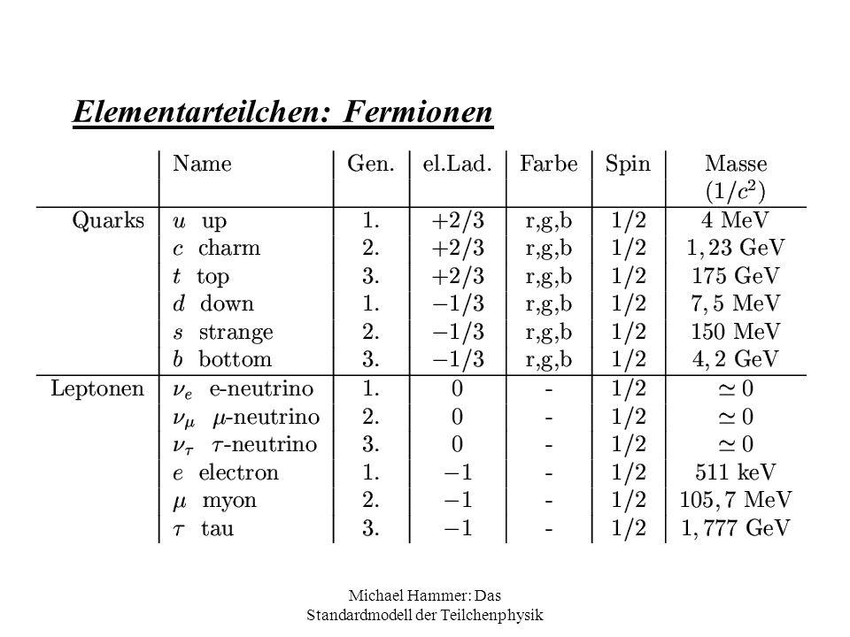 Michael Hammer: Das Standardmodell der Teilchenphysik Starke Wechselwirkung - Mesonen nicht sehr stabil, -zerfallen über schwache WW -Baryonen zerfallen in leichtere Baryonen, bis hin zum Proton (z.B.Neutron in Proton) Pionzerfall