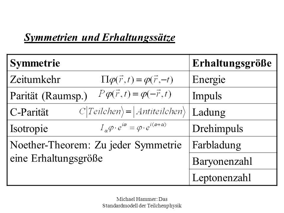 Michael Hammer: Das Standardmodell der Teilchenphysik Symmetrien und Erhaltungssätze SymmetrieErhaltungsgröße ZeitumkehrEnergie Parität (Raumsp.)Impul