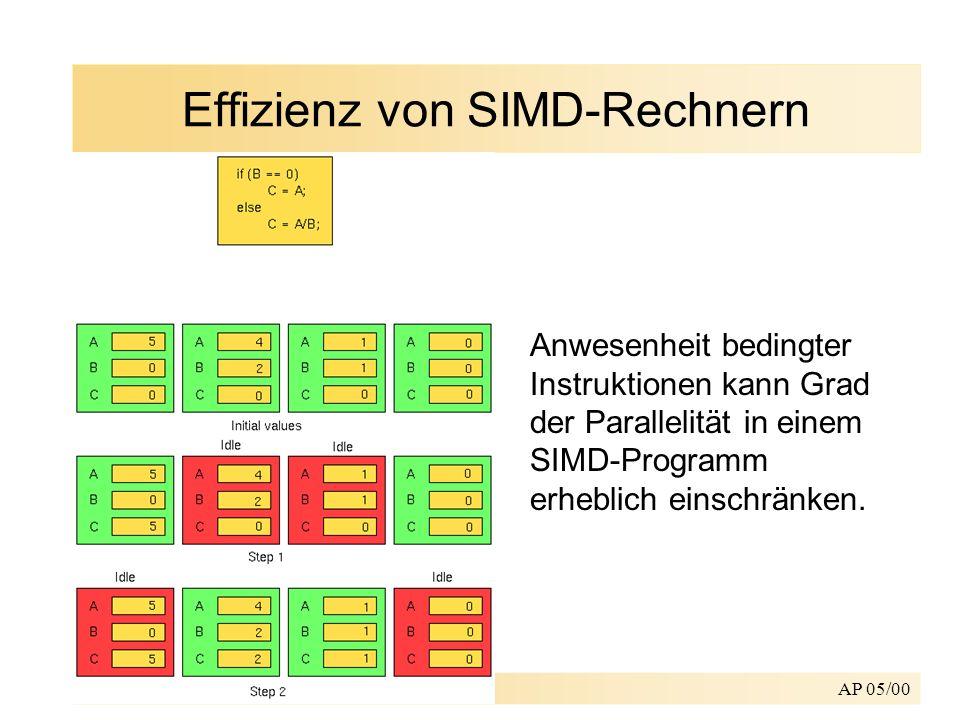 AP 05/00 Effizienz von SIMD-Rechnern Anwesenheit bedingter Instruktionen kann Grad der Parallelität in einem SIMD-Programm erheblich einschränken.