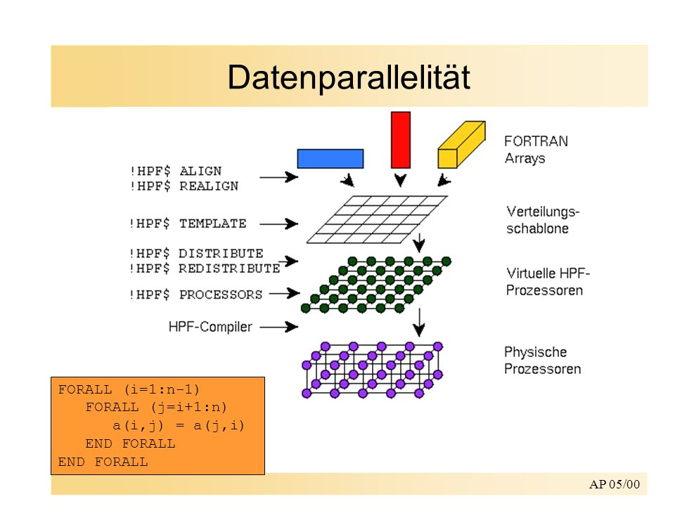 AP 05/00 Datenparallelität FORALL (i=1:n-1) FORALL (j=i+1:n) a(i,j) = a(j,i) END FORALL END FORALL
