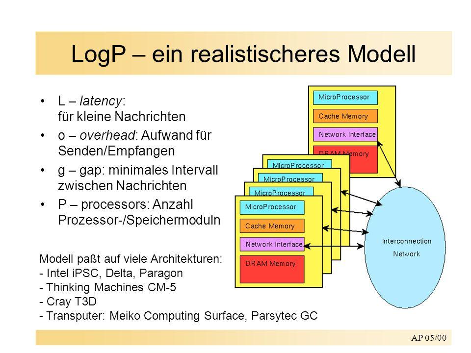 AP 05/00 LogP – ein realistischeres Modell L – latency: für kleine Nachrichten o – overhead: Aufwand für Senden/Empfangen g – gap: minimales Intervall