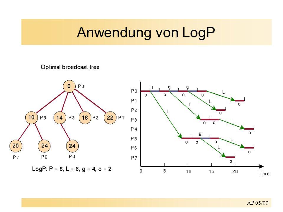 AP 05/00 Anwendung von LogP