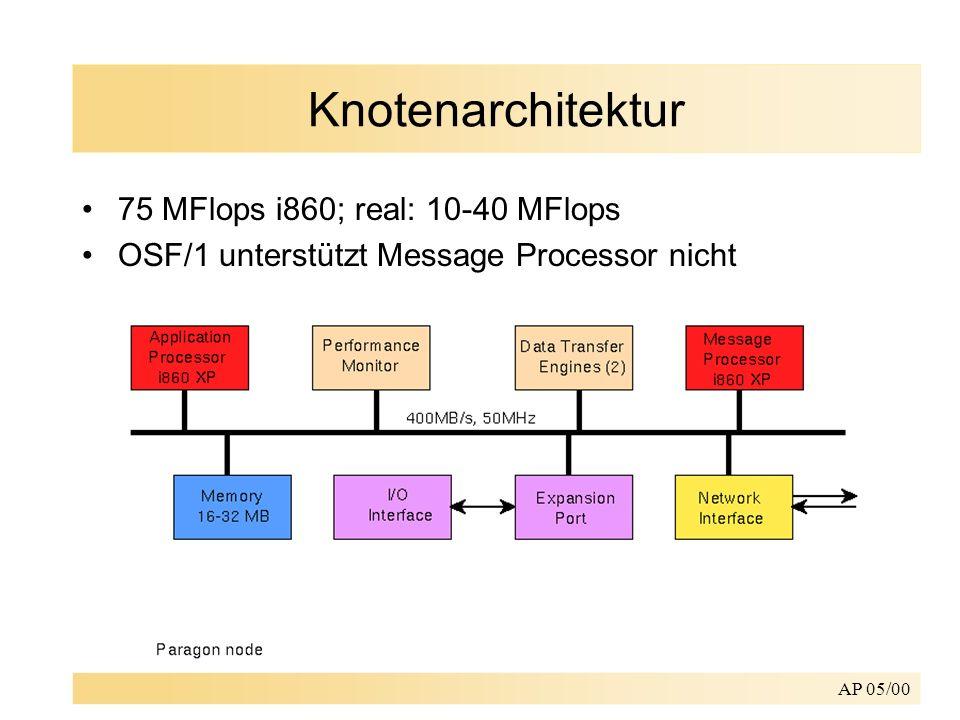 AP 05/00 Knotenarchitektur 75 MFlops i860; real: 10-40 MFlops OSF/1 unterstützt Message Processor nicht