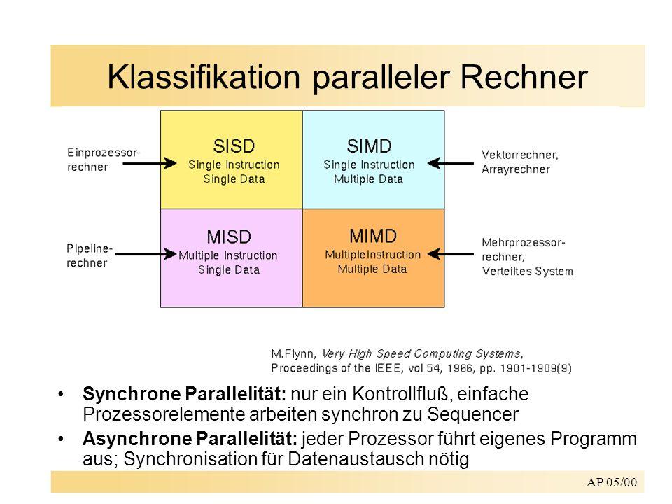 AP 05/00 Klassifikation paralleler Rechner Synchrone Parallelität: nur ein Kontrollfluß, einfache Prozessorelemente arbeiten synchron zu Sequencer Asy