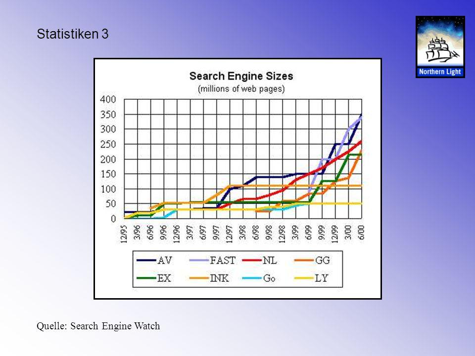 Statistiken 3 Quelle: Search Engine Watch