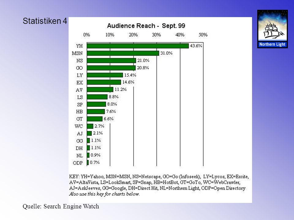 Statistiken 4 Quelle: Search Engine Watch