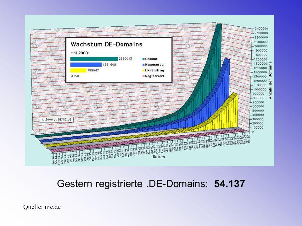 Gestern registrierte.DE-Domains: 54.137 Quelle: nic.de