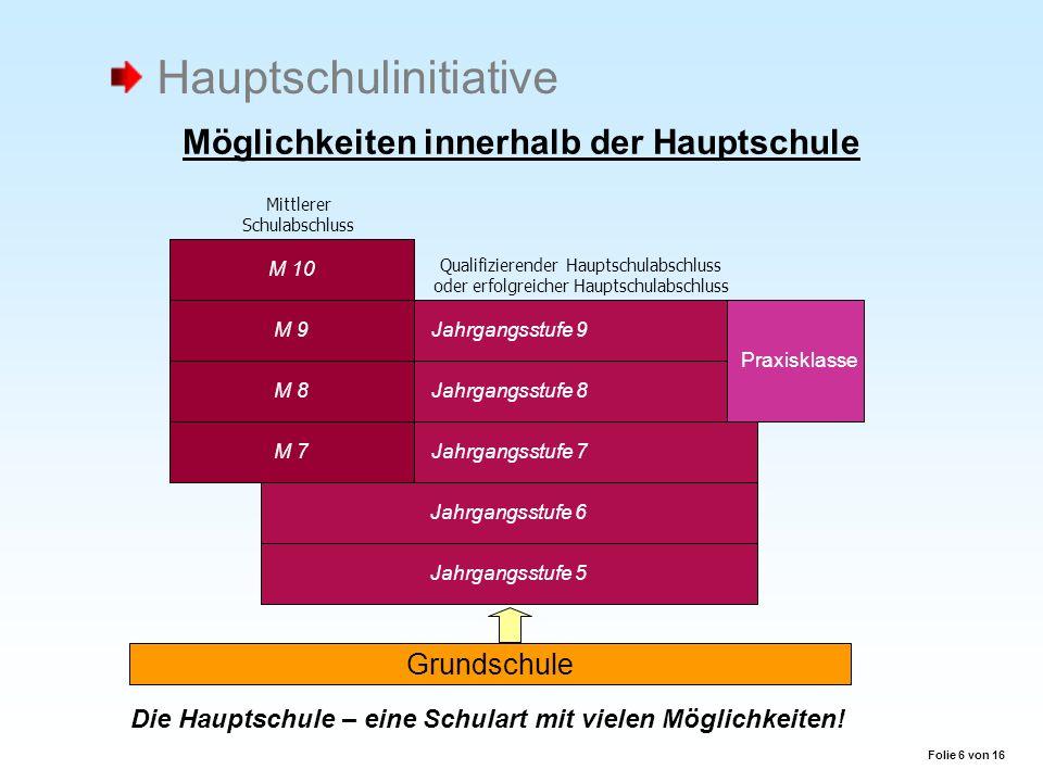 Grundschule Jahrgangsstufe 9 Jahrgangsstufe 6 Jahrgangsstufe 8 Jahrgangsstufe 7 Jahrgangsstufe 5 M 7 M 10 M 8 M 9 Qualifizierender Hauptschulabschluss