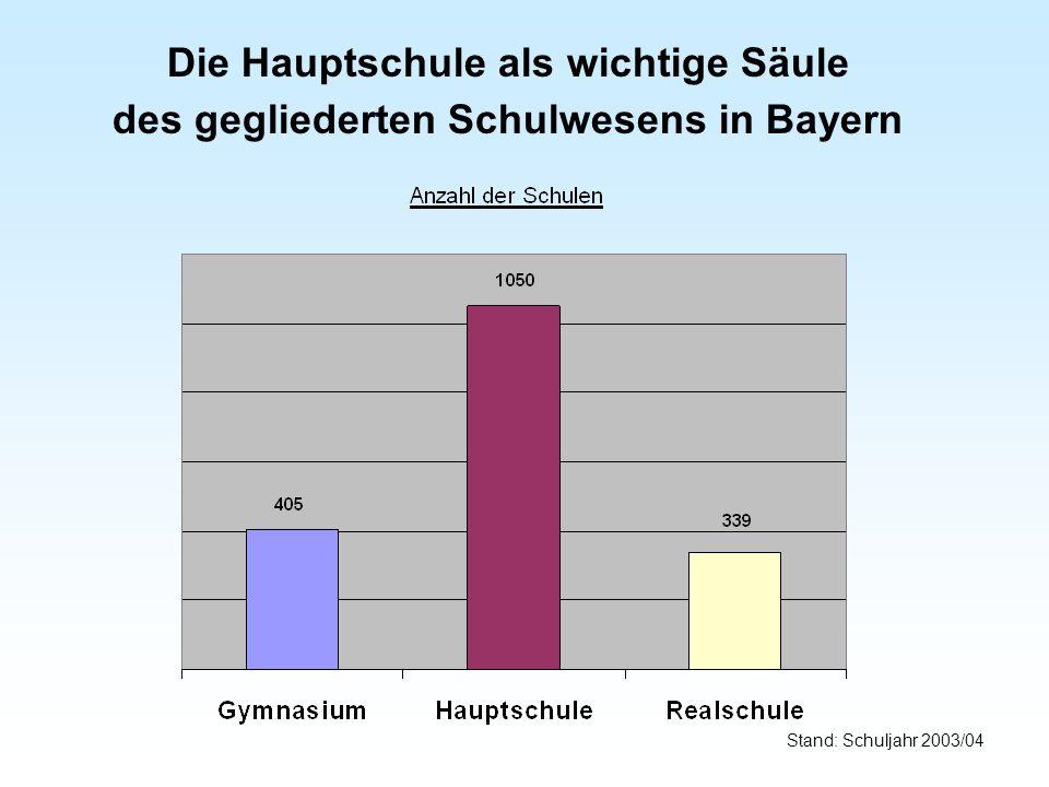 Die Hauptschule als wichtige Säule des gegliederten Schulwesens in Bayern Stand: Schuljahr 2003/04