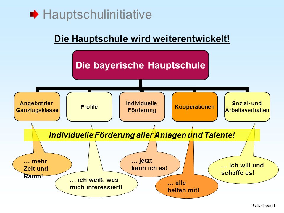 Die Hauptschule wird weiterentwickelt! Die bayerische Hauptschule Angebot der Ganztagsklasse Profile Individuelle Förderung Kooperationen Sozial- und