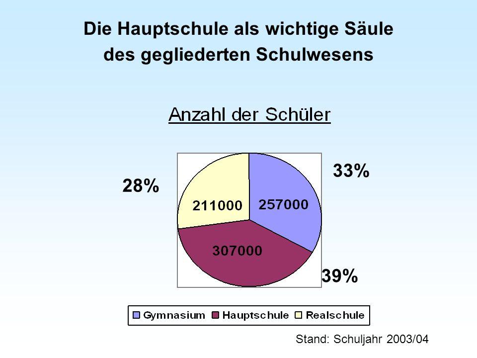 Die Hauptschule als wichtige Säule des gegliederten Schulwesens Stand: Schuljahr 2003/04 33% 39% 28%