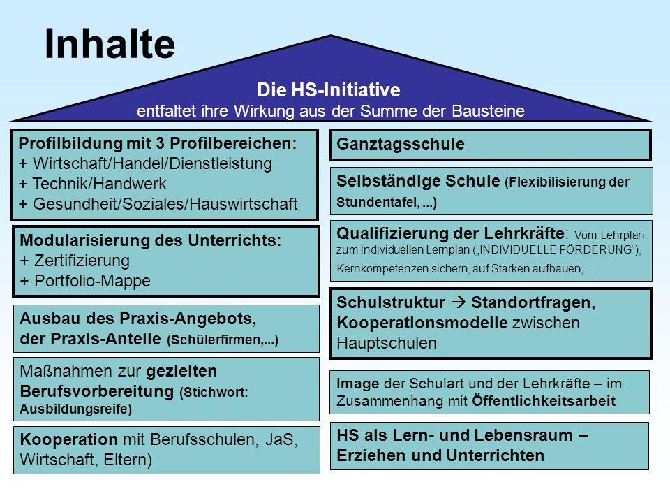Profilbildung mit 3 Profilbereichen: + Wirtschaft/Handel/Dienstleistung + Technik/Handwerk + Gesundheit/Soziales/Hauswirtschaft Modularisierung des Un