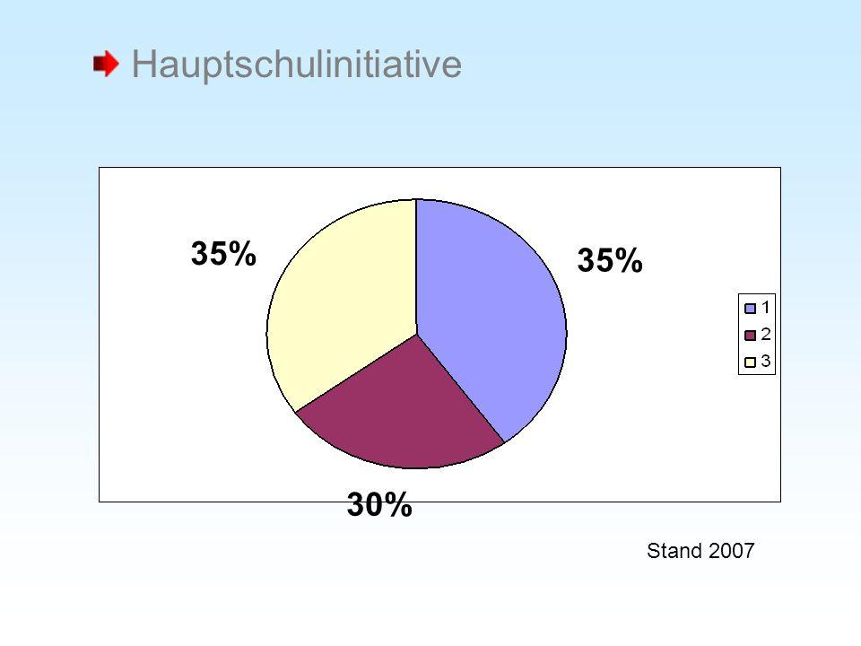 35% 30% Stand 2007 Hauptschulinitiative