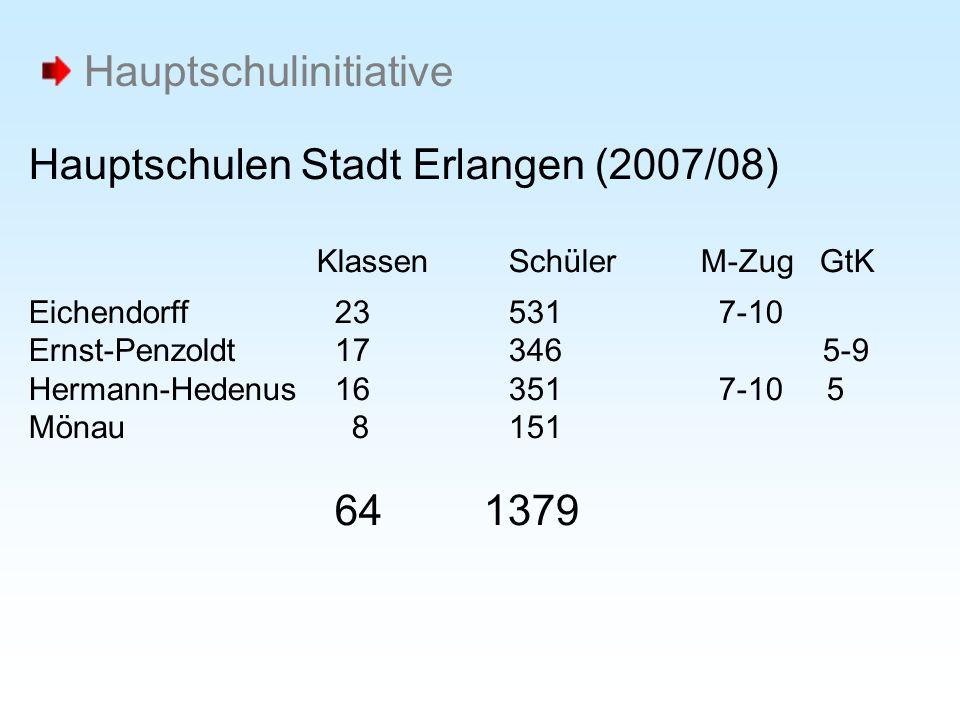 Hauptschulen Stadt Erlangen (2007/08) KlassenSchülerM-Zug GtK Eichendorff 23 531 7-10 Ernst-Penzoldt 17346 5-9 Hermann-Hedenus 16351 7-10 5 Mönau 8151