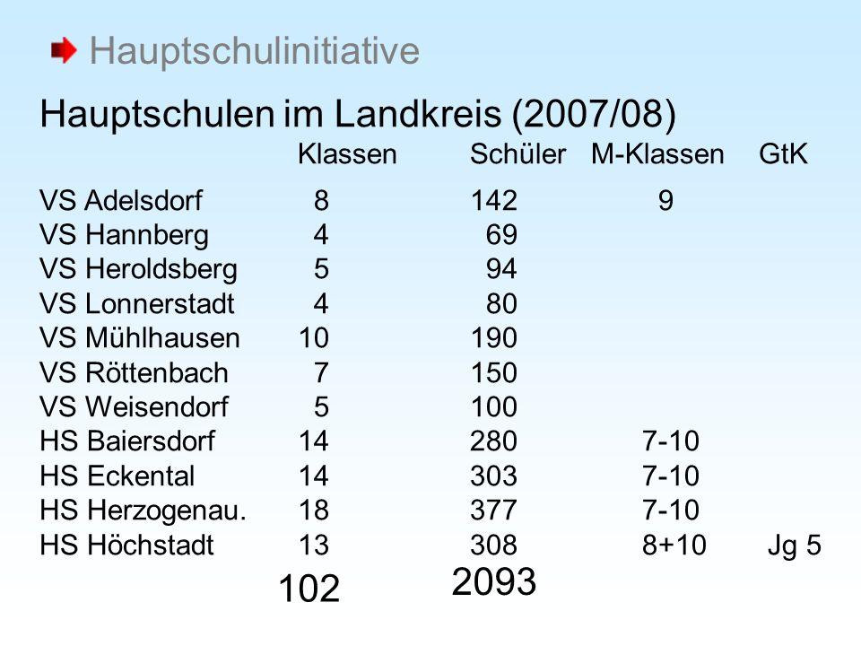 Hauptschulen im Landkreis (2007/08) KlassenSchüler M-Klassen GtK VS Adelsdorf 8 142 9 VS Hannberg 4 69 VS Heroldsberg 5 94 VS Lonnerstadt 4 80 VS Mühl