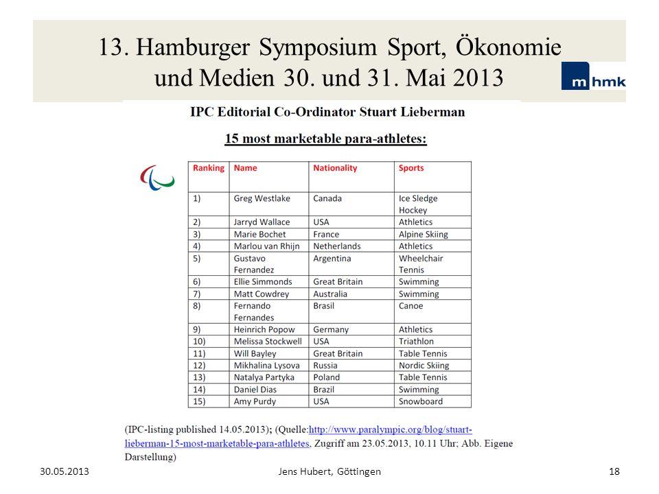 13. Hamburger Symposium Sport, Ökonomie und Medien 30. und 31. Mai 2013 30.05.2013Jens Hubert, Göttingen18