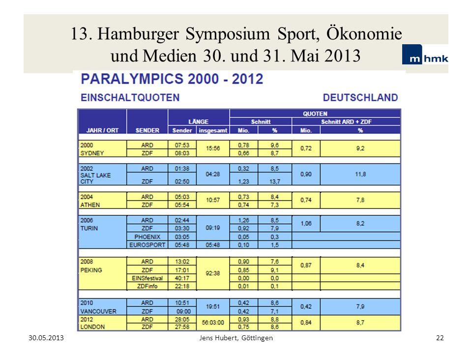 13. Hamburger Symposium Sport, Ökonomie und Medien 30. und 31. Mai 2013 30.05.2013Jens Hubert, Göttingen22