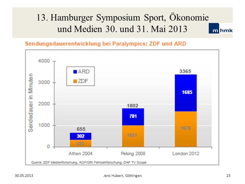 13. Hamburger Symposium Sport, Ökonomie und Medien 30. und 31. Mai 2013 30.05.2013Jens Hubert, Göttingen23