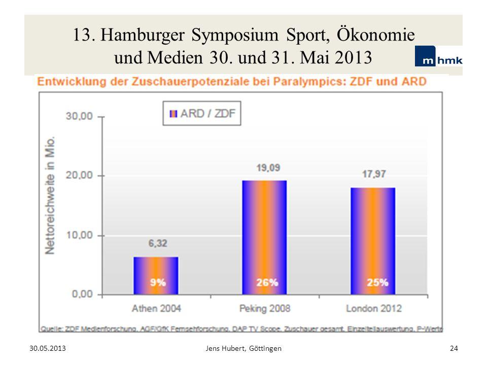 13. Hamburger Symposium Sport, Ökonomie und Medien 30. und 31. Mai 2013 30.05.2013Jens Hubert, Göttingen24