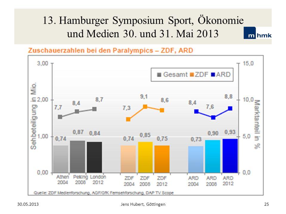 13. Hamburger Symposium Sport, Ökonomie und Medien 30. und 31. Mai 2013 30.05.2013Jens Hubert, Göttingen25