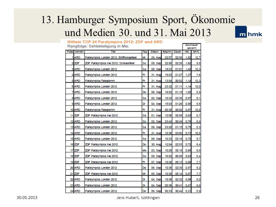 13. Hamburger Symposium Sport, Ökonomie und Medien 30. und 31. Mai 2013 30.05.2013Jens Hubert, Göttingen26