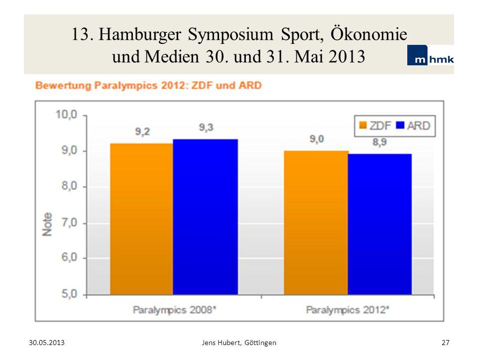 13. Hamburger Symposium Sport, Ökonomie und Medien 30. und 31. Mai 2013 30.05.2013Jens Hubert, Göttingen27