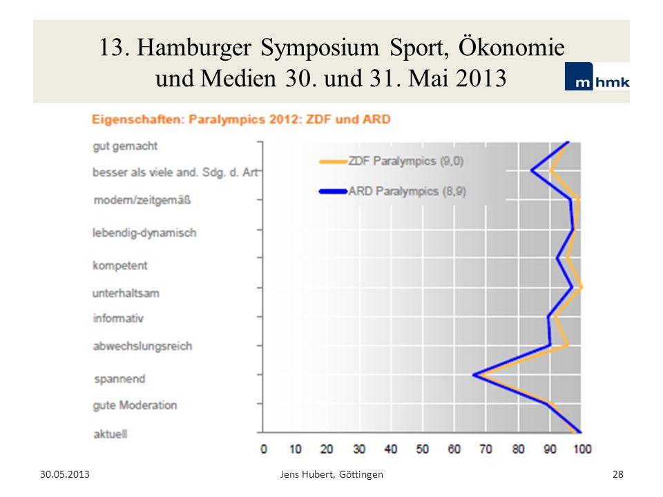 13. Hamburger Symposium Sport, Ökonomie und Medien 30. und 31. Mai 2013 30.05.2013Jens Hubert, Göttingen28