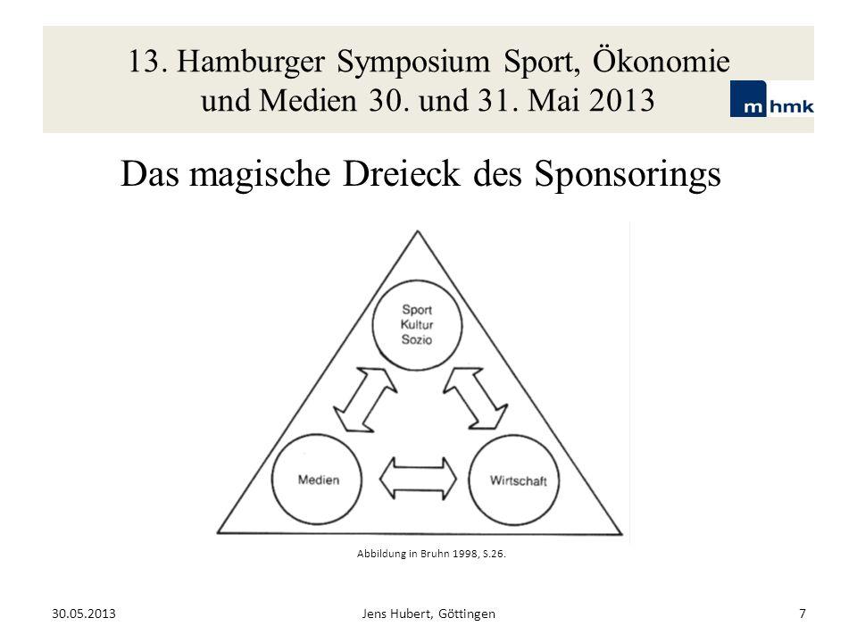 13. Hamburger Symposium Sport, Ökonomie und Medien 30. und 31. Mai 2013 30.05.2013Jens Hubert, Göttingen7 Das magische Dreieck des Sponsorings Abbildu