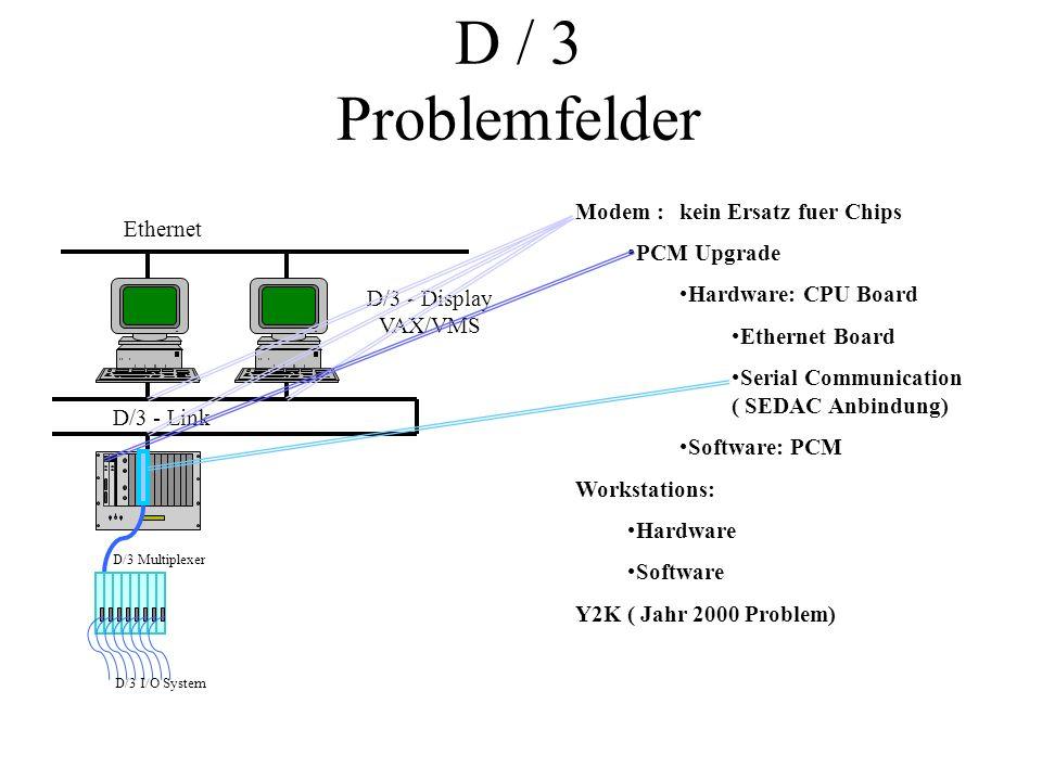 D / 3 Problemfelder D/3 - Link D/3 - Display VAX/VMS Ethernet D/3 Multiplexer D/3 I/O System Modem : kein Ersatz fuer Chips PCM Upgrade Hardware: CPU
