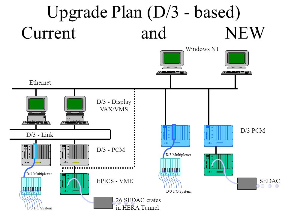 Upgrade Plan (D/3 - based) Current and NEW D/3 - Link D/3 - PCM D/3 - Display VAX/VMS EPICS - VME 26 SEDAC crates in HERA Tunnel Ethernet Windows NT D