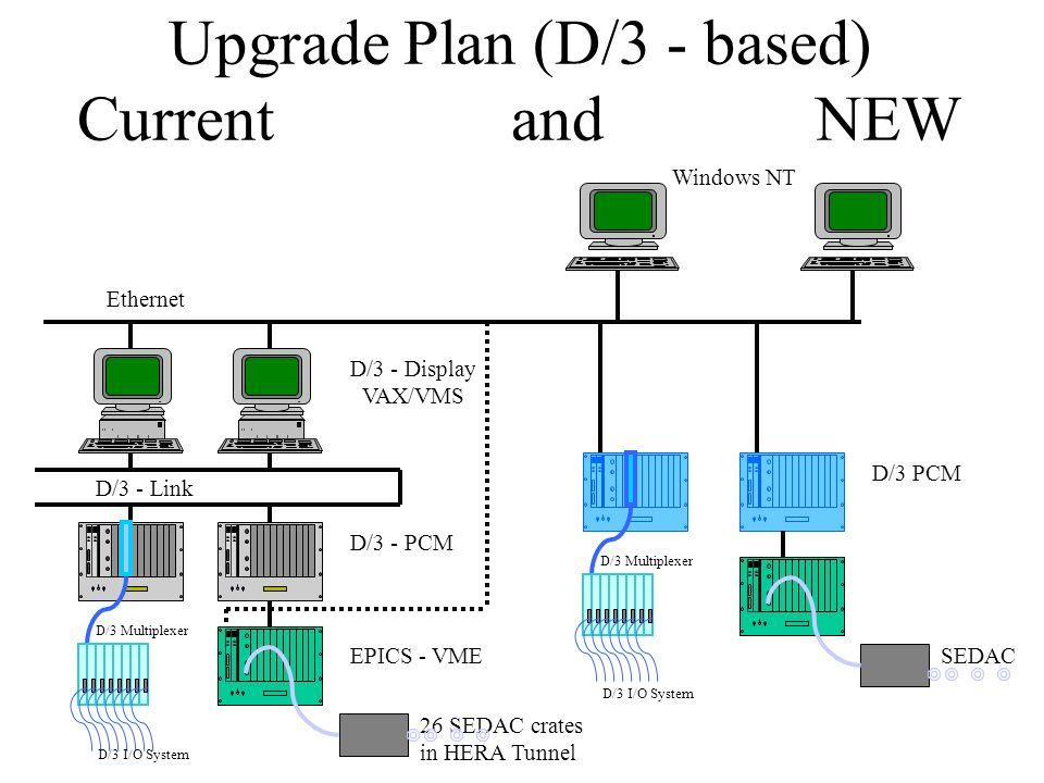 Problem: Temperaturumrechnung Aufgaben: Prozesskontrolle Lesen/Schreiben von Feldbus I/O Berechnung von Temperaturen Proprietäre Betriebssysteme Keine Compiler verfügbar Diagnose Software Konfiguration D/3 PCM DESY Rechner