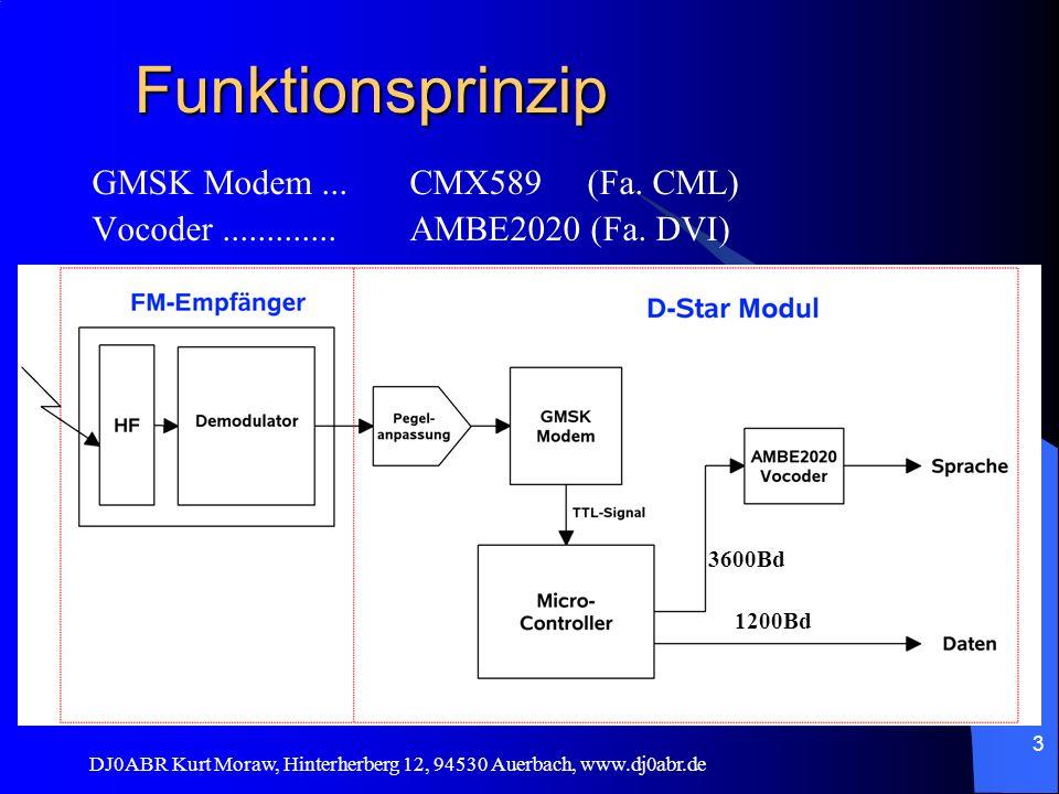 DJ0ABR Kurt Moraw, Hinterherberg 12, 94530 Auerbach, www.dj0abr.de 3 Funktionsprinzip GMSK Modem...CMX589 (Fa. CML) Vocoder.............AMBE2020 (Fa.