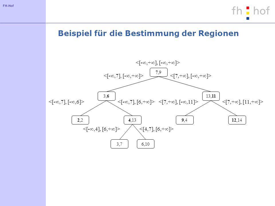 FH-Hof Beispiel für die Bestimmung der Regionen 6,103,7 12,149,44,132,2 13,113,6 7,9