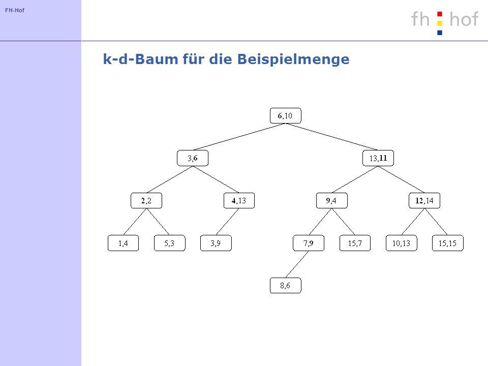 FH-Hof k-d-Baum für die Beispielmenge