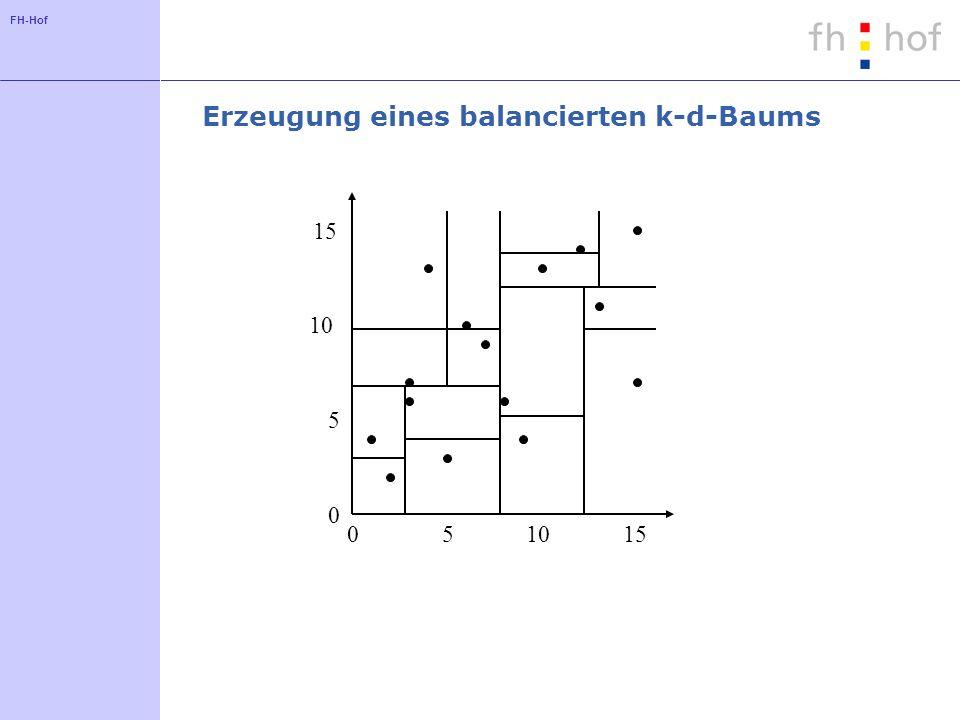 FH-Hof Erzeugung eines balancierten k-d-Baums 051015 0 5 10 15