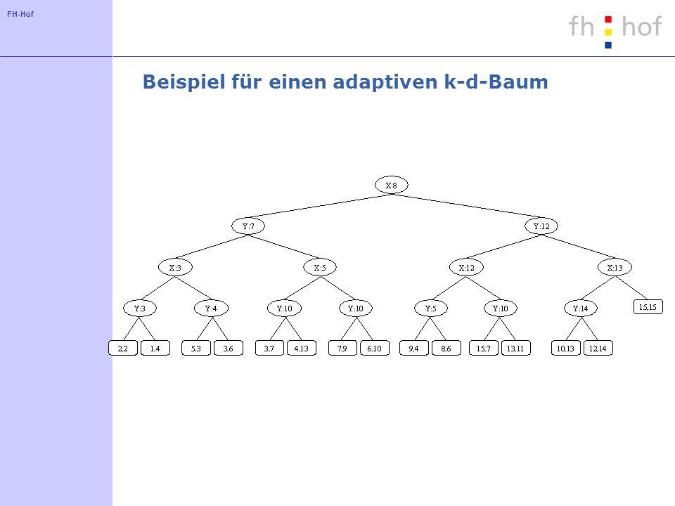 FH-Hof Beispiel für einen adaptiven k-d-Baum