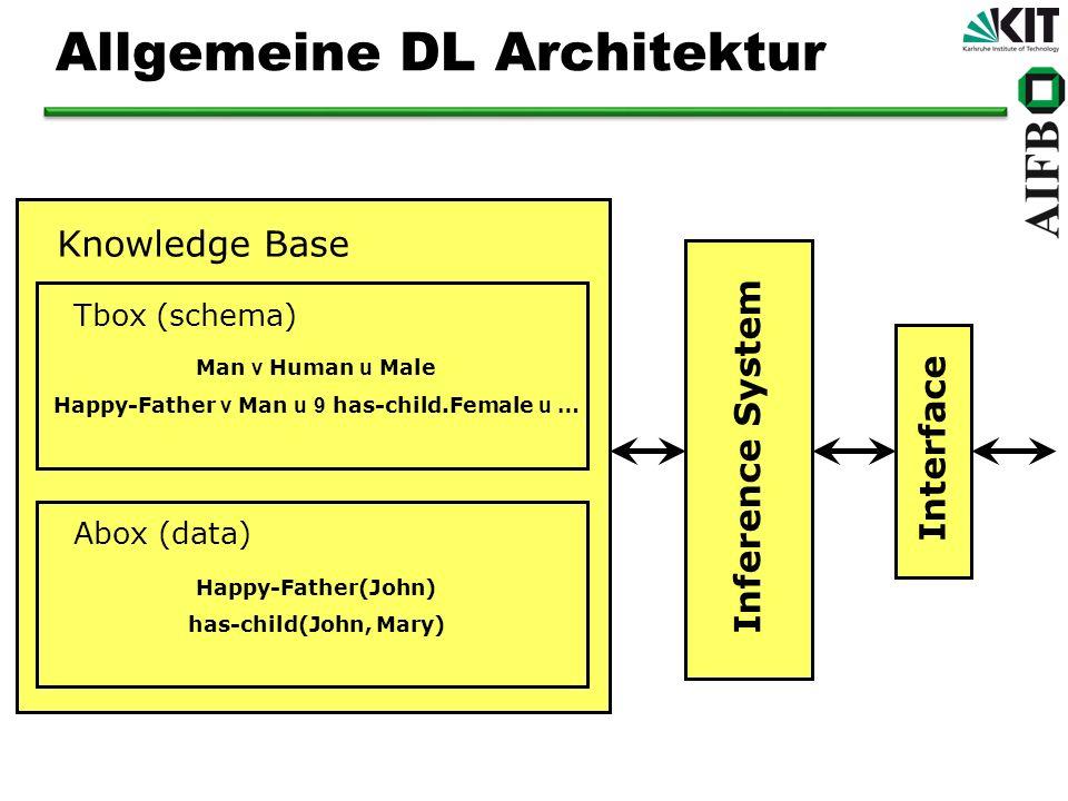 Allgemeine DL Architektur Knowledge Base Tbox (schema) Abox (data) Man v Human u Male Happy-Father v Man u 9 has-child.Female u … Happy-Father(John) h