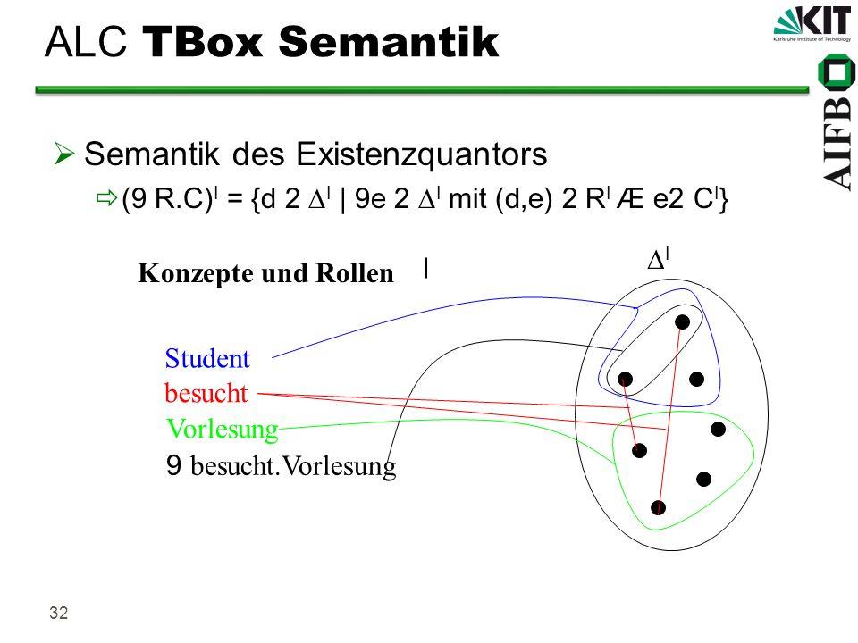 32 ALC TBox Semantik Semantik des Existenzquantors (9 R.C) I = {d 2 I | 9e 2 I mit (d,e) 2 R I Æ e2 C I } Student besucht Konzepte und Rollen I I Vorl