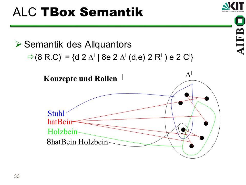 33 ALC TBox Semantik Semantik des Allquantors (8 R.C) I = {d 2 I | 8e 2 I (d,e) 2 R I ) e 2 C I } hatBein Stuhl Konzepte und Rollen I I 8 hatBein.Holz