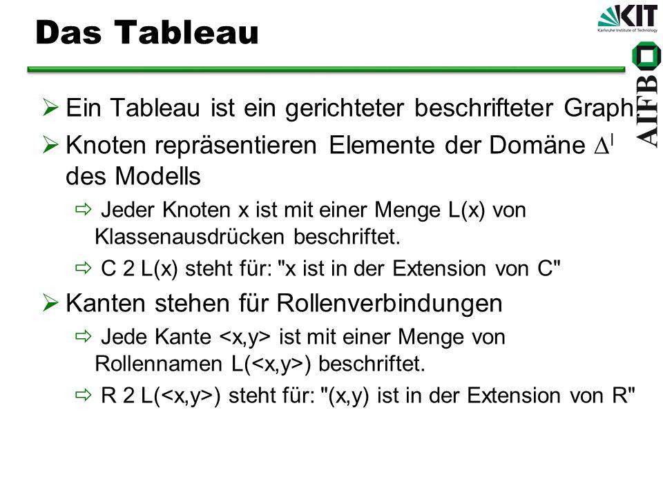 Das Tableau Ein Tableau ist ein gerichteter beschrifteter Graph. Knoten repräsentieren Elemente der Domäne I des Modells Jeder Knoten x ist mit einer