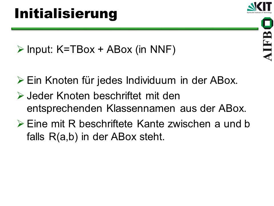 Initialisierung Input: K=TBox + ABox (in NNF) Ein Knoten für jedes Individuum in der ABox. Jeder Knoten beschriftet mit den entsprechenden Klassenname