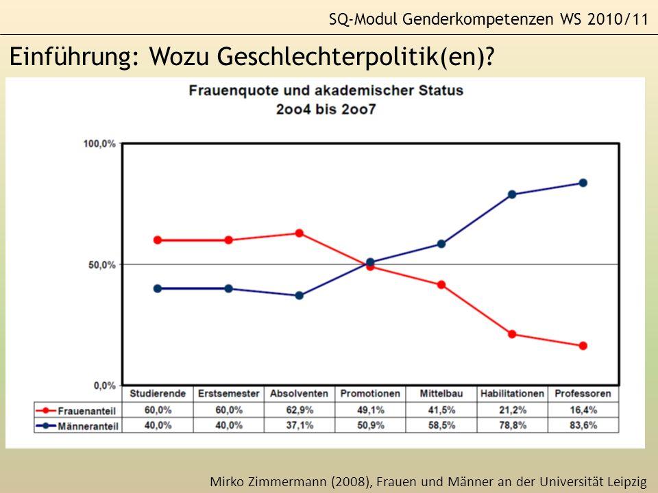 SQ-Modul Genderkompetenzen WS 2010/11 Einführung: Wozu Geschlechterpolitik(en)? Mirko Zimmermann (2008), Frauen und Männer an der Universität Leipzig