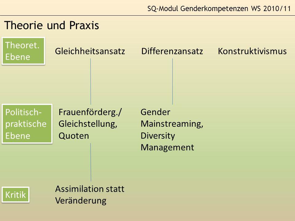 SQ-Modul Genderkompetenzen WS 2010/11 Theorie und Praxis GleichheitsansatzDifferenzansatzKonstruktivismus Theoret. Ebene Theoret. Ebene Politisch- pra