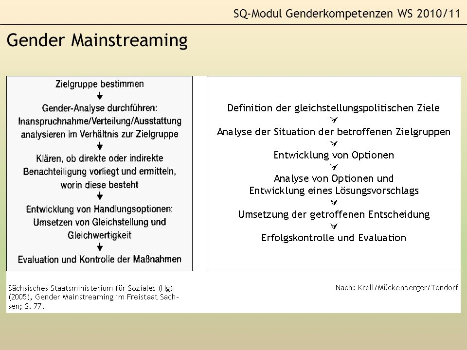 SQ-Modul Genderkompetenzen WS 2010/11 Konstruktivismus Bedeutung 1.Anatomie 2.Genetik 3.Endokrinologie 4.Psychische Identifikation 5.Gestik, Mimik 6.Status Symptom 1.Geschlechtsteile 2.Chromosome 3.Hormonpegel 4.Identifizierung 5.Weiblichkeit, Männlichkeit 6.Diener haben SEX GENDER