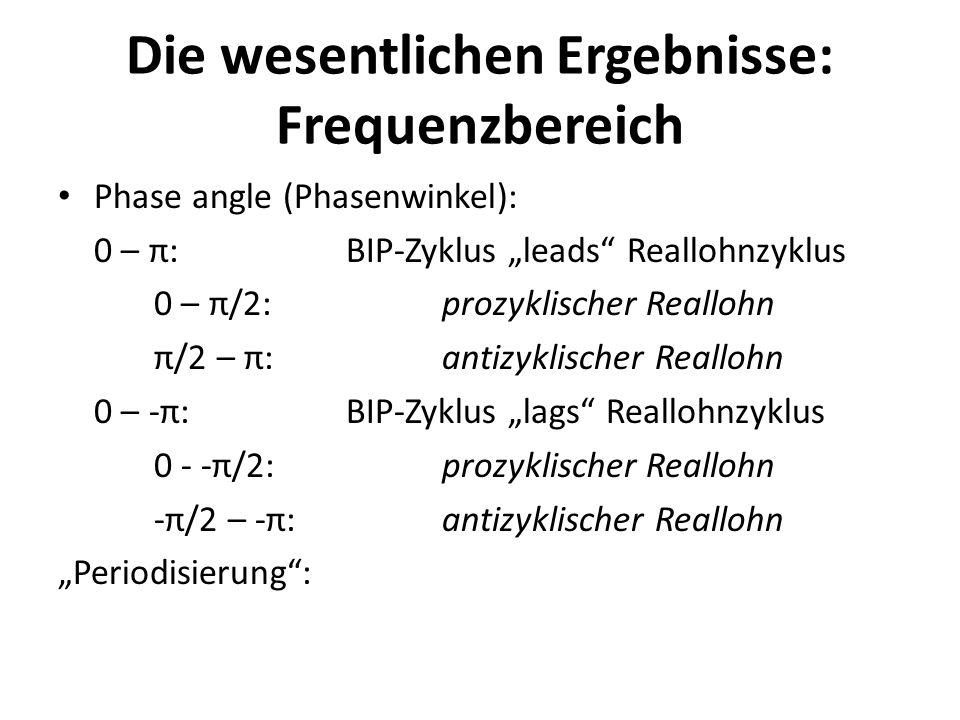 Die wesentlichen Ergebnisse: Frequenzbereich Phase angle (Phasenwinkel): 0 – π:BIP-Zyklus leads Reallohnzyklus 0 – π/2:prozyklischer Reallohn π/2 – π: