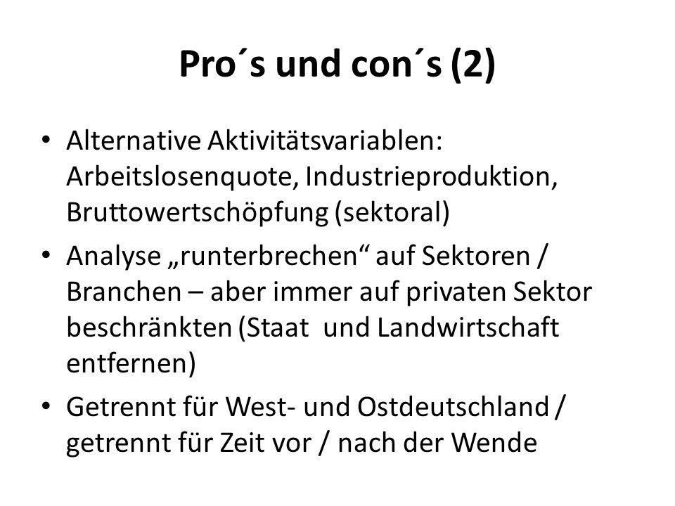 Pro´s und con´s (2) Alternative Aktivitätsvariablen: Arbeitslosenquote, Industrieproduktion, Bruttowertschöpfung (sektoral) Analyse runterbrechen auf