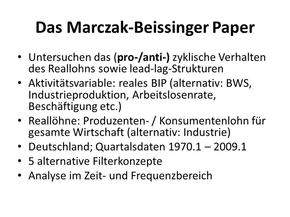Das Marczak-Beissinger Paper Untersuchen das (pro-/anti-) zyklische Verhalten des Reallohns sowie lead-lag-Strukturen Aktivitätsvariable: reales BIP (