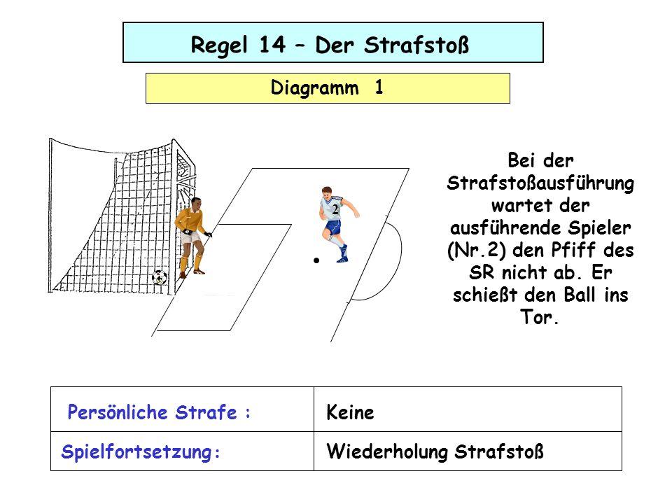 Bei der Strafstoßausführung wartet der ausführende Spieler (Nr.2) den Pfiff des SR nicht ab. Er schießt den Ball ins Tor. 2 Regel 14 – Der Strafstoß D